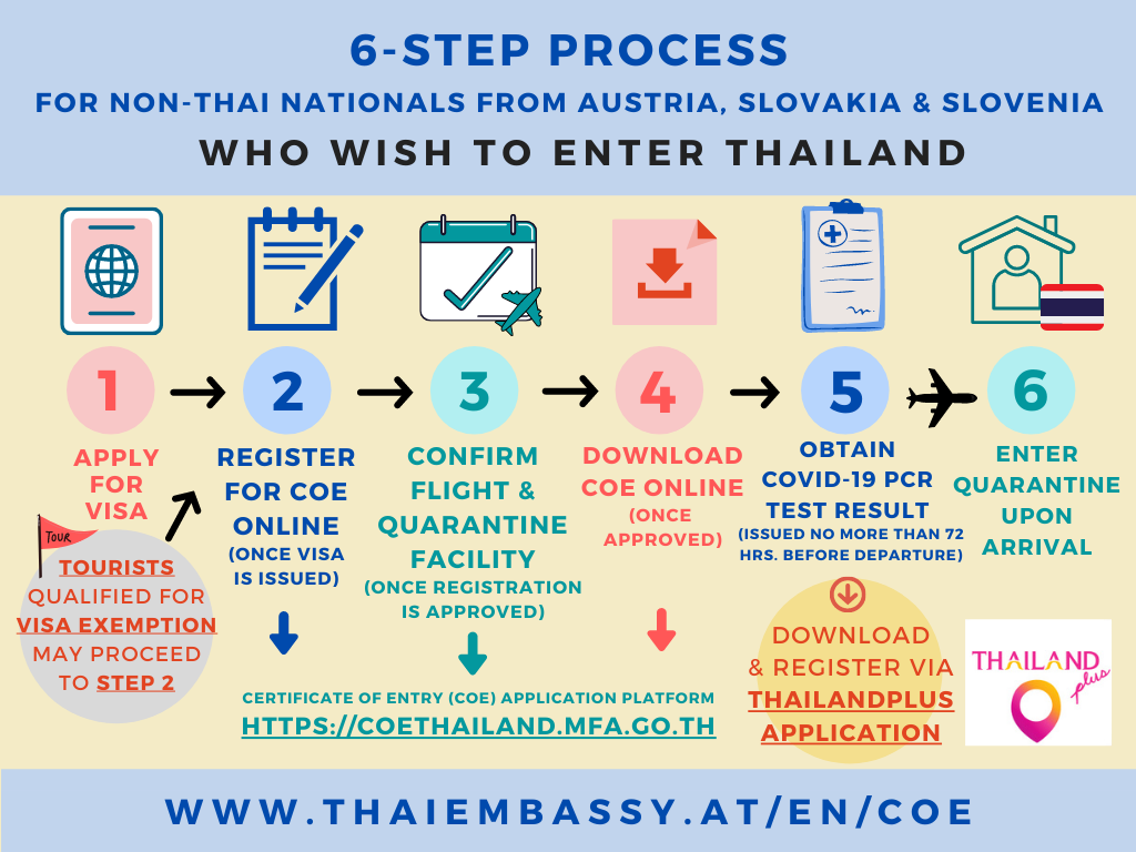 Infographic New COE System